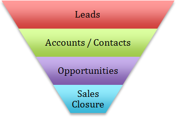 Sales Progression steps likes leads, accounts/contacts, opportunities, sales closure.